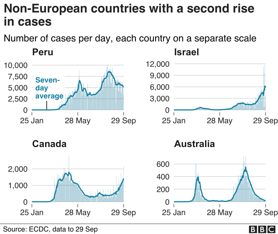 Chart shows other countries seeing second rise, Peru, Israel, Canada and Australia