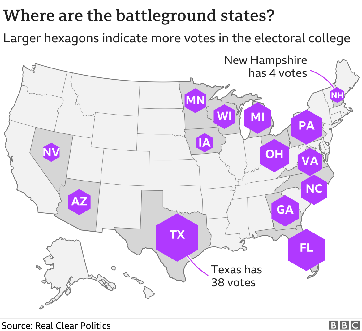 Map showing where the battleground states are in the 2020 election. Texas has the largest number of electoral college votes (38) while New Hampshire has the fewest (4)