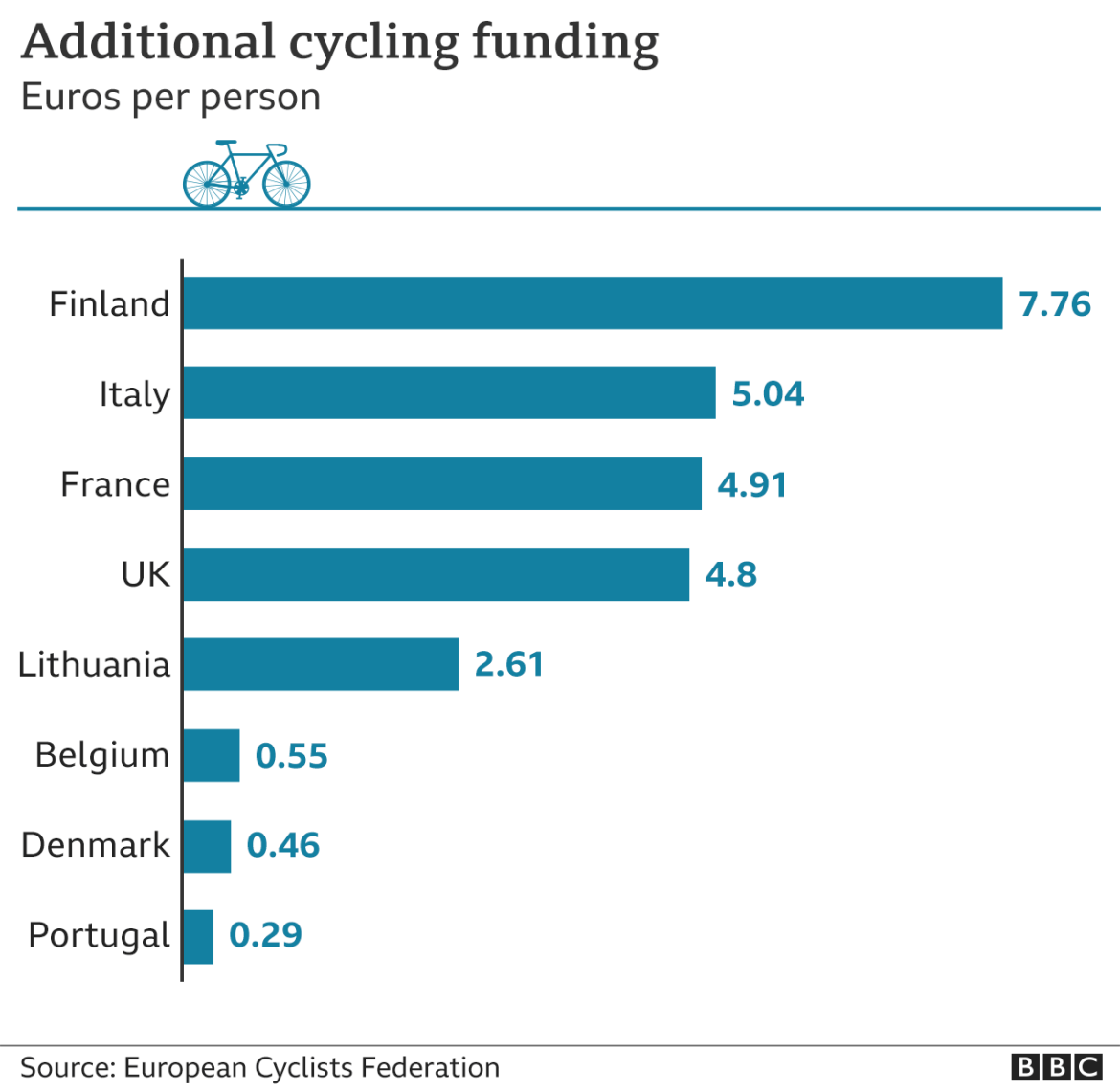 Graphic showing additional cycling investment around Europe per person