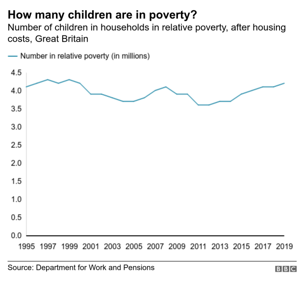 Chart showing number of children in relative poverty
