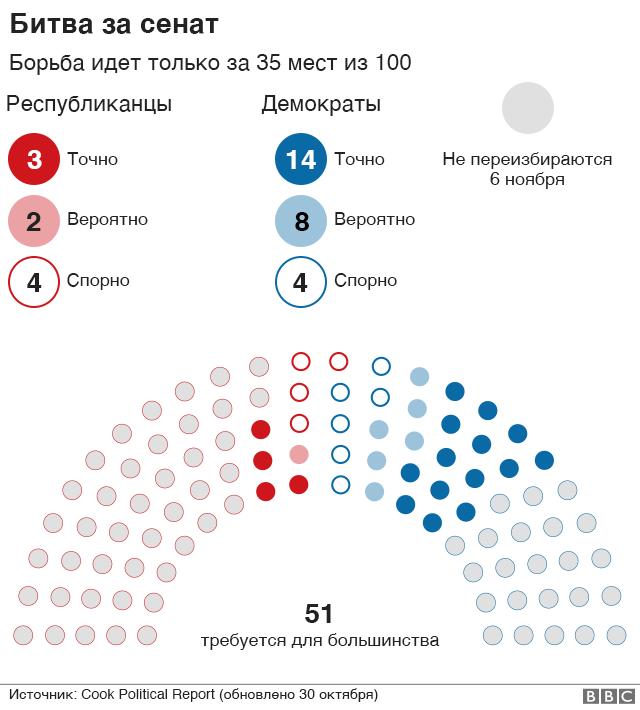 Graphics. Battle for the senate