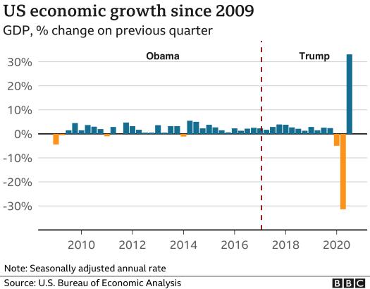 Graph of US economic growth 2010-2020