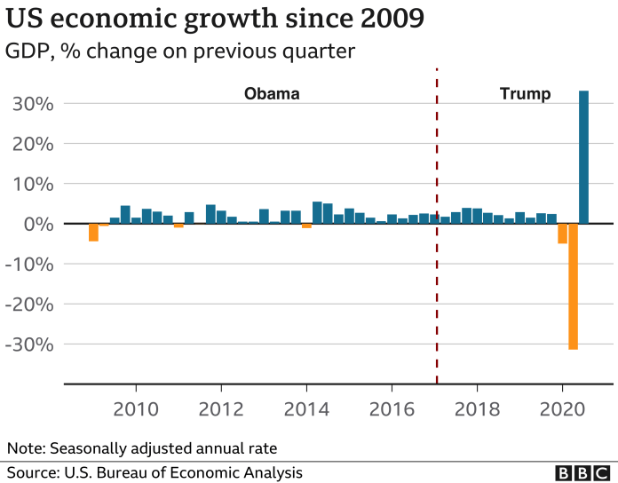 Graph of US economic growth 2010-2020
