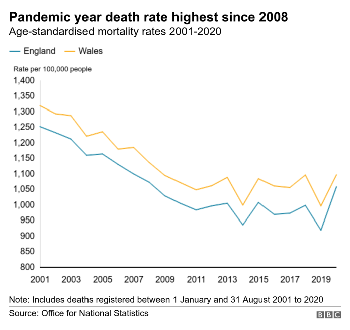 Chart showing mortality rates