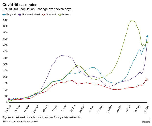 Nations case rate graph