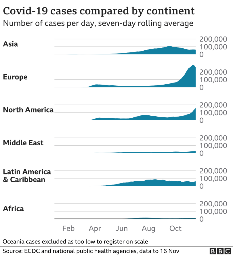 Chart showing cases by continent