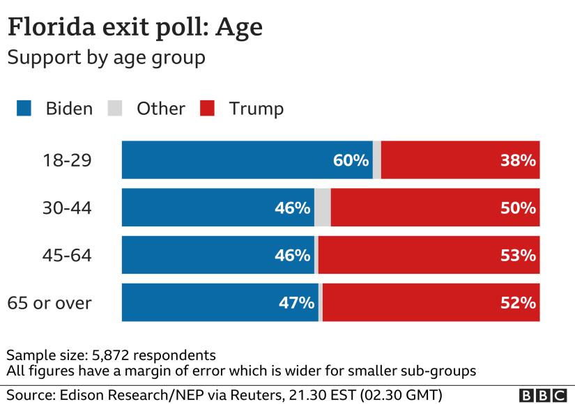 Florida age chart, 2130