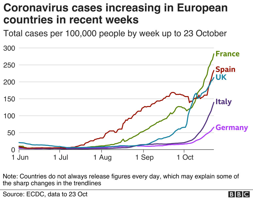 Chart tracking cases in five major European countries