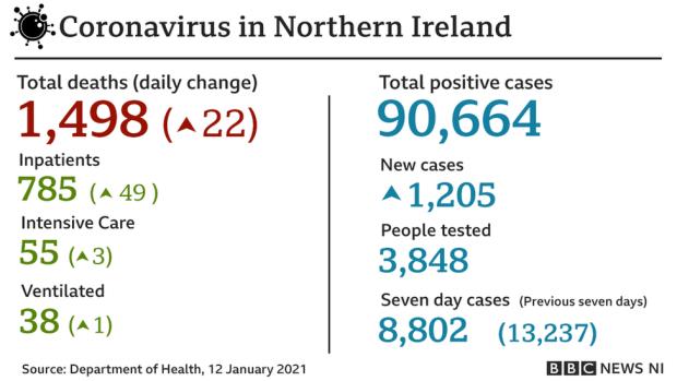 Covid stats - 12 January