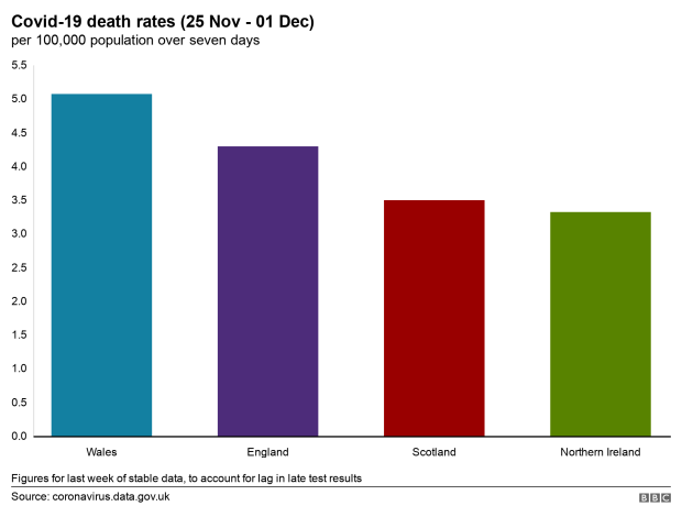 Death rate graph
