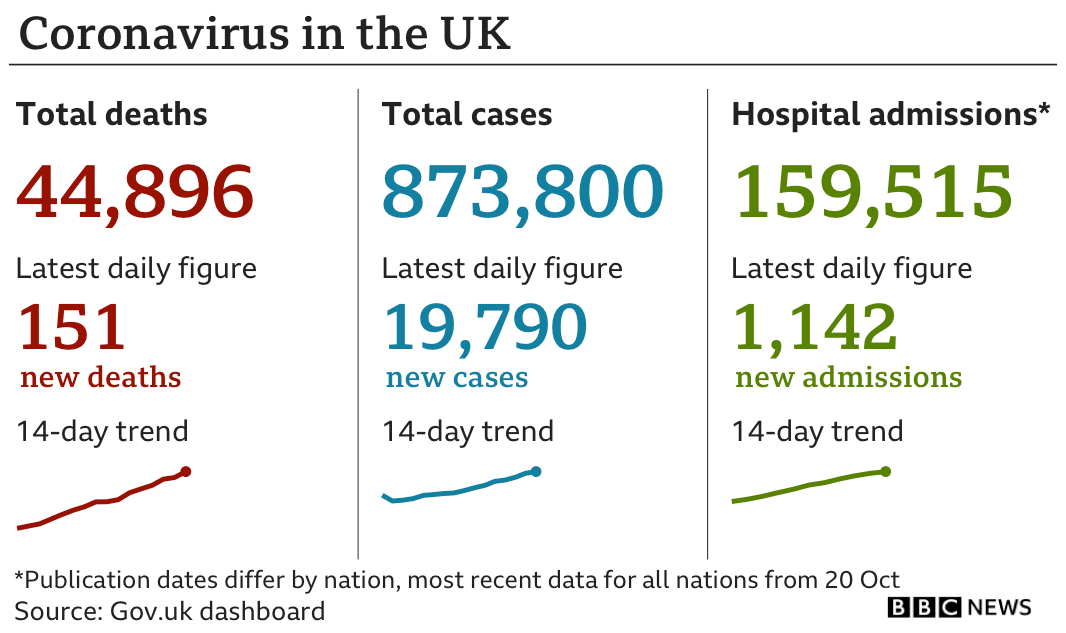 Daily stats show 151 deaths in the past 24 hours bringing the total to 44,896, while the number of cases has risen by 19,790 to 873,800 and the number of people admitted to hospital has risen by 1,139 to 159,512
