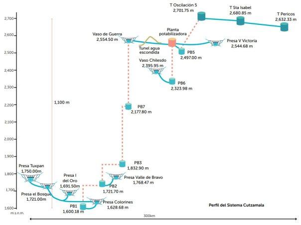 Un gráfico del Sistema Cutzamala