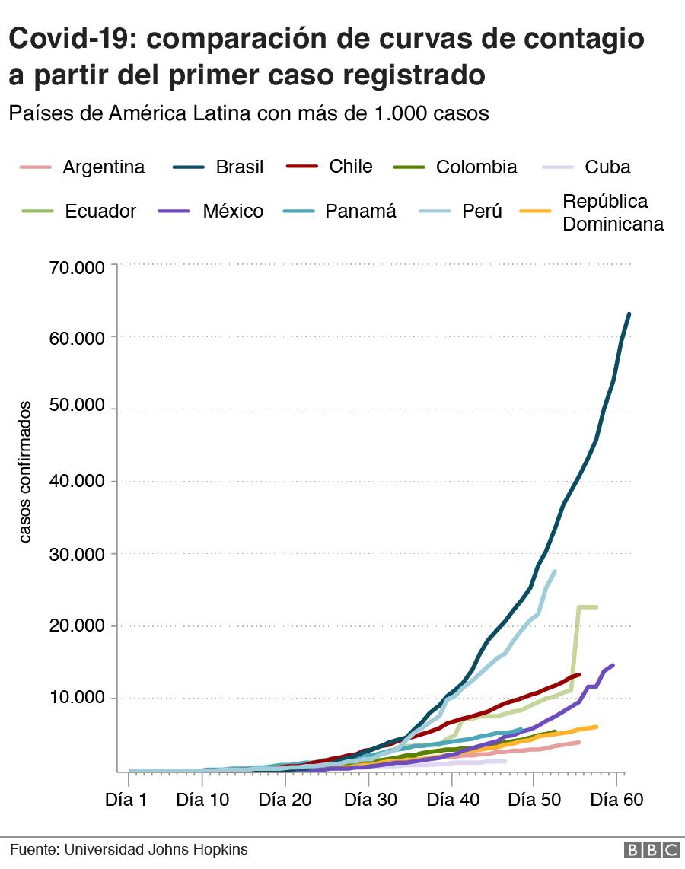 Comparación ritmo de contagio países con más de 1,000 casos