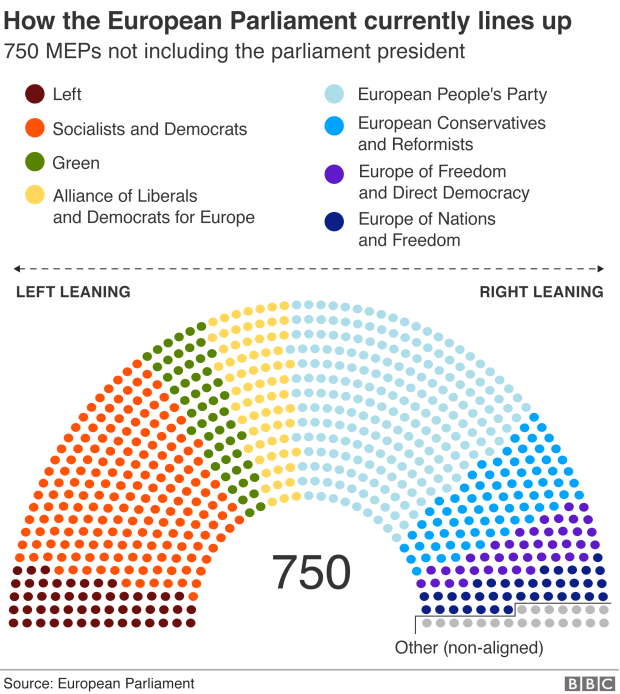 Graphic: How the parliament currently lines up