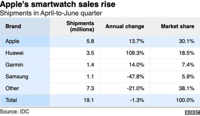 Smartwatch sales table