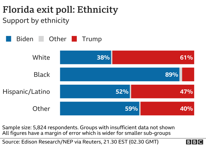 Florida ethnicity chart, 2130