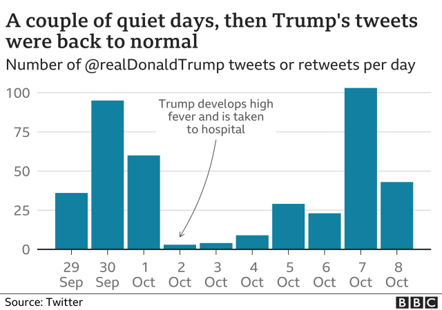 Chart showing the number of Tweets from Mr Trump's account drop while he was in hospital and then pick up again after he left
