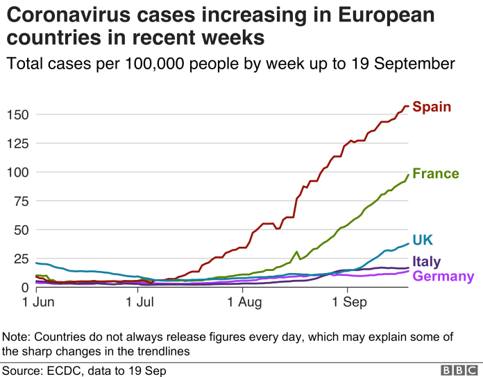 Chart showing coronavirus cases on the rise in European countries in recent weeks.  Updated Sep 20.