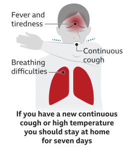 Text reads: If you have a continuous cough or high temperature, you should stay at home for seven days