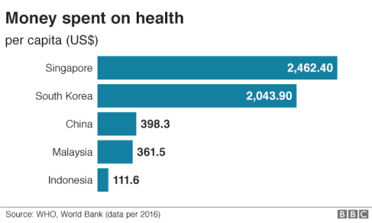 Indonesia spent the least on health.