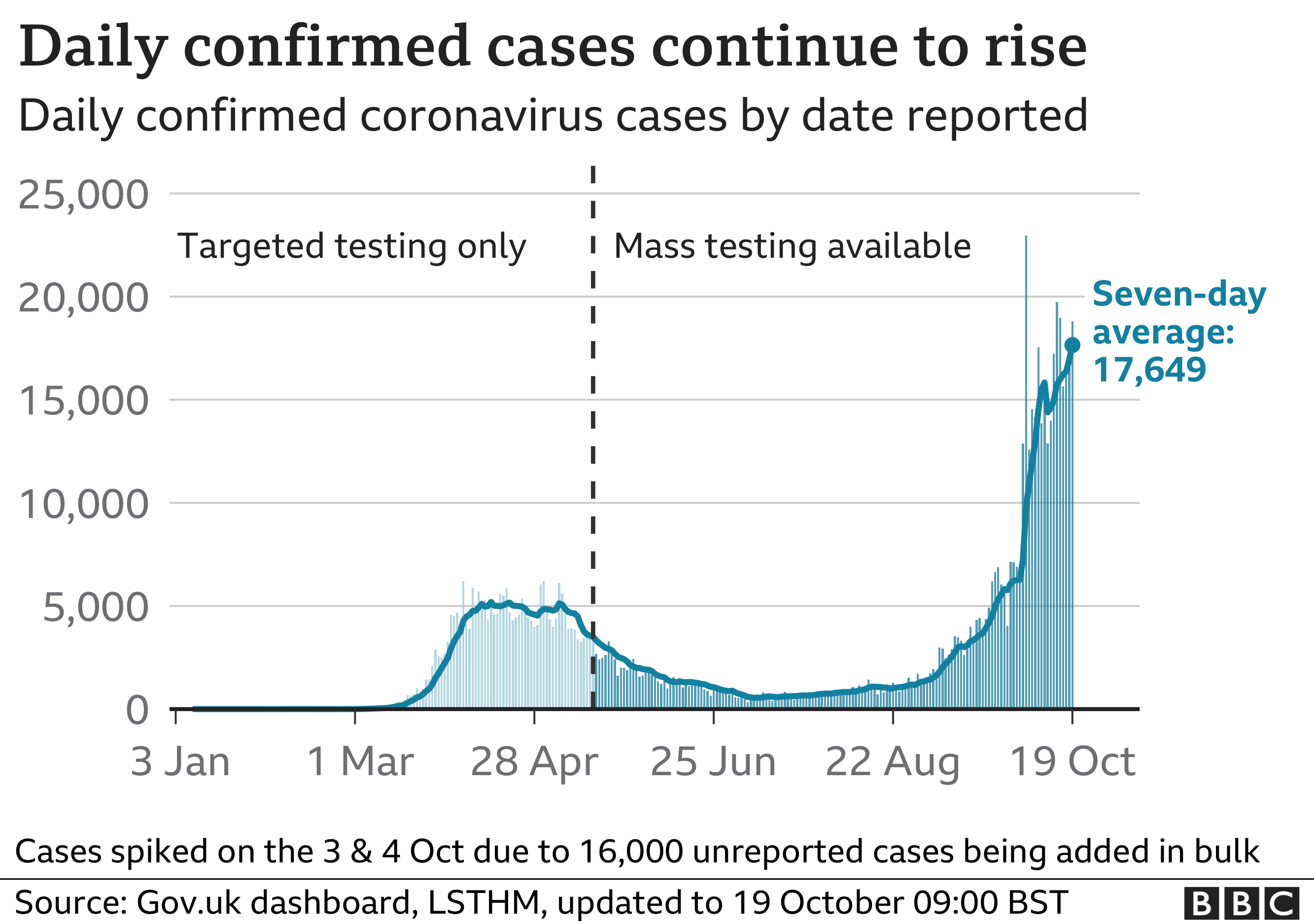 Graph showing rising Covid-19 cases in the UK
