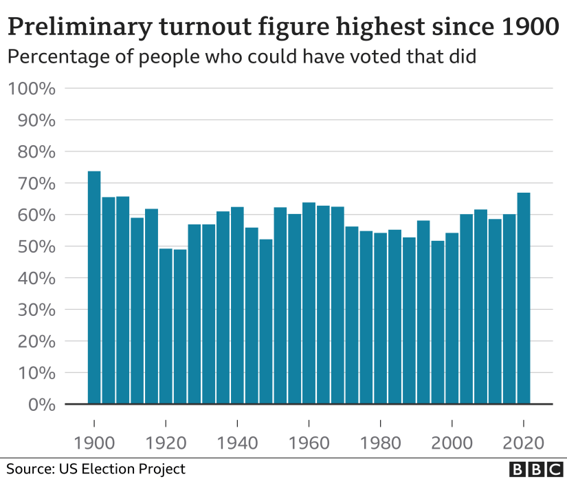 chart of turnout since 1900