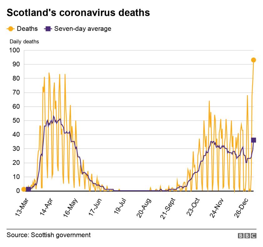 graph of scotland's coronavirus deaths