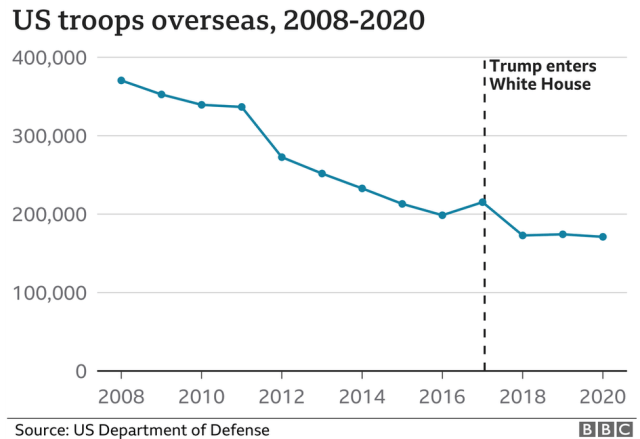 A BBC graph showing the number of US troops overseas between 2008 and 2020