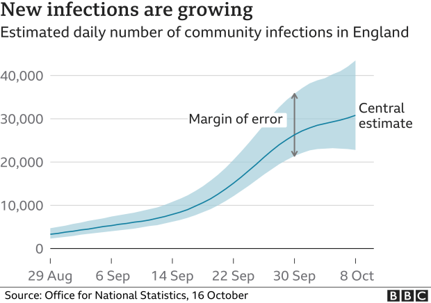 New infections are rising in England