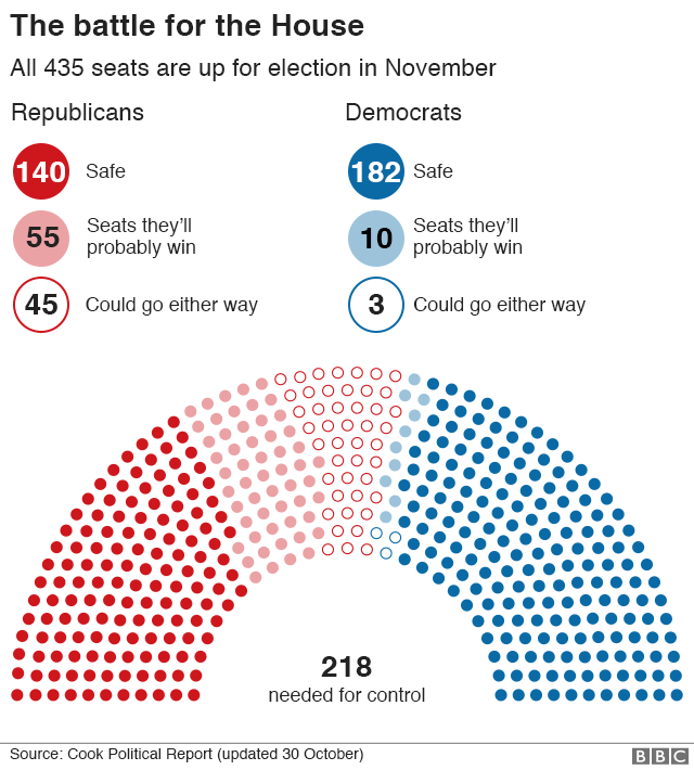 2019 Us House Elections 1
