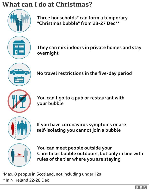 Christmas coronavirus rules at a glance