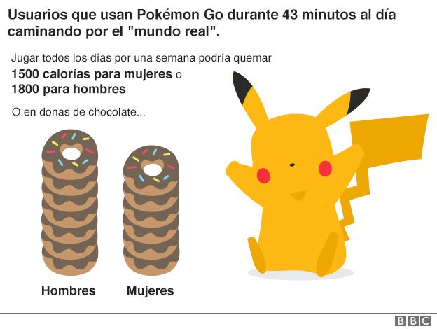 cuadro que detalla las calorías que que pueden quemarse jugando Pokémon Go todos los días.
