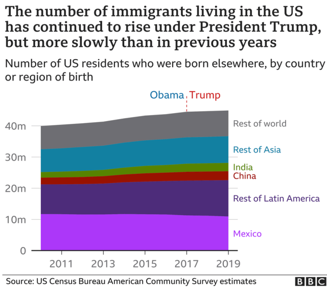 A BBC graphic showing a small rise in the number of US residents born overseas