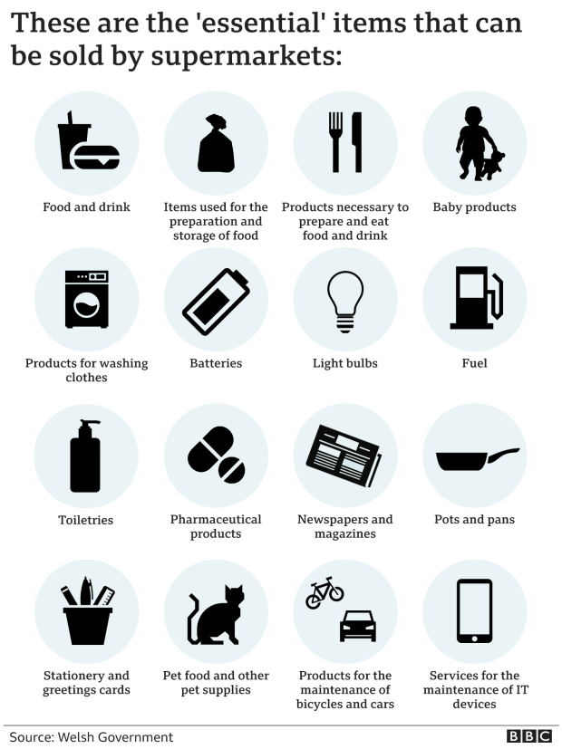 A graphic which lists essential items which can be sold by supermarkets: food and drink, items for preparation and storage of food, toiletries, batteries, light bulbs, fuel, pet food supplies, stationary and cards, products for washing clothes, pots and pans, newspapers, pharmacy products, services for IT devices, products to maintain bicycles and vehicles, baby products.