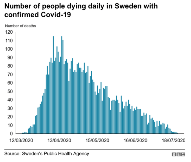 A graph showing the number of people dying daily with Covid-19, according to figures from Sweden's public health agency.