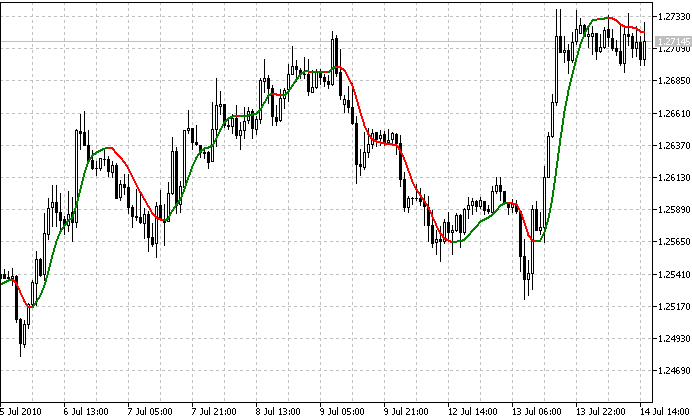 Free download of the 'iS7N_TREND.mq5' indicator by