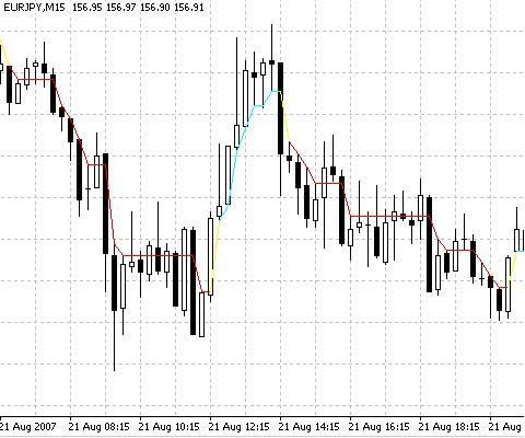 Free download of the 'DynamicRS_C' indicator by 'rebus