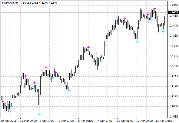 Free download of the 'BUY/SELL indicator' indicator by