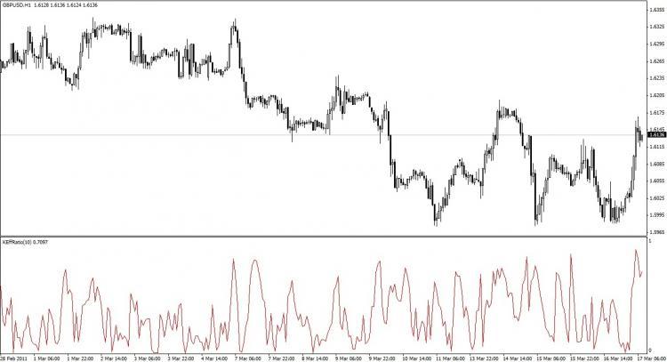 Free download of the 'Kaufman Efficiency Ratio' indicator