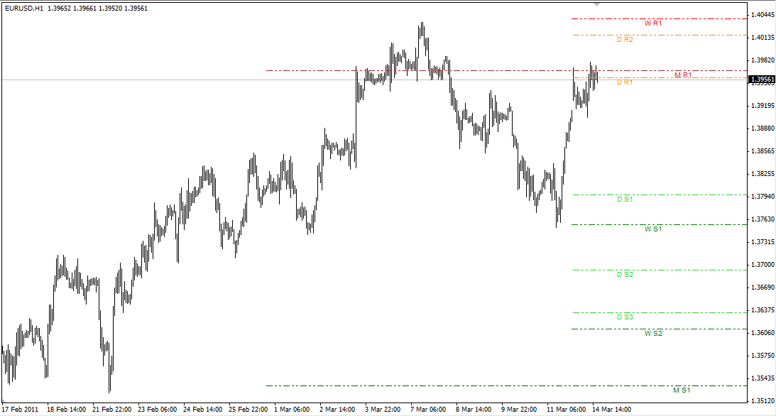 Free download of the 'ZMFX all pivot levels' indicator by
