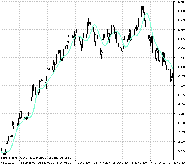 Free download of the 'RFTL' indicator by 'GODZILLA' for