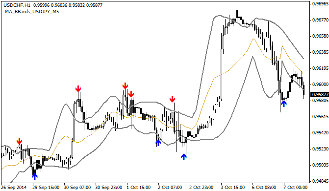 Free download of the 'MA_BBands_YXF' indicator by