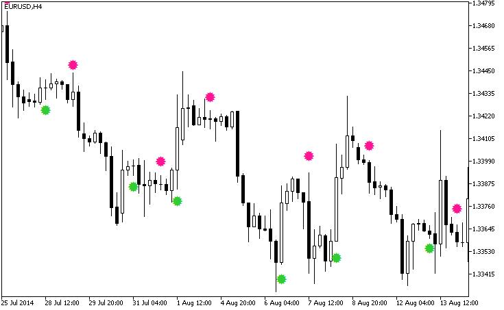 Free download of the 'JFatlSign' indicator by 'GODZILLA
