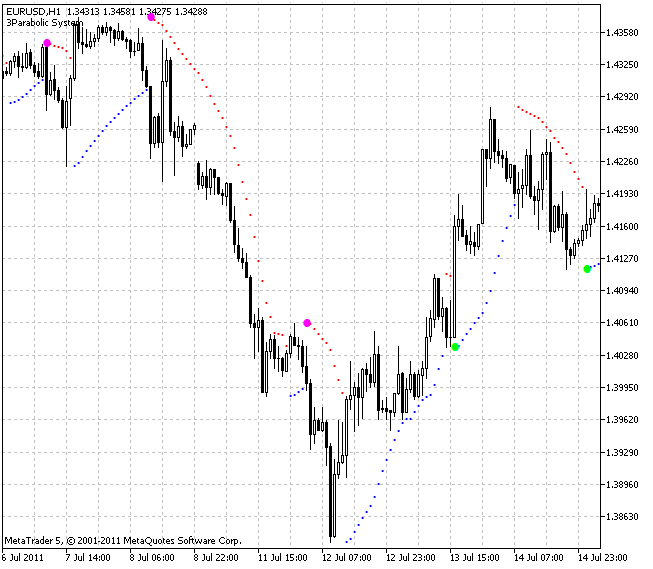 Free download of the '3Parabolic System' indicator by