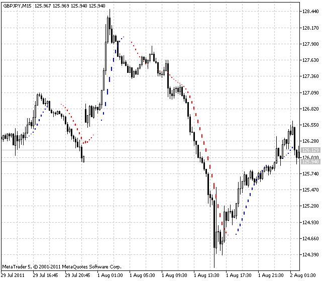 Free download of the 'i-Sadukey_v1' indicator by 'GODZILLA