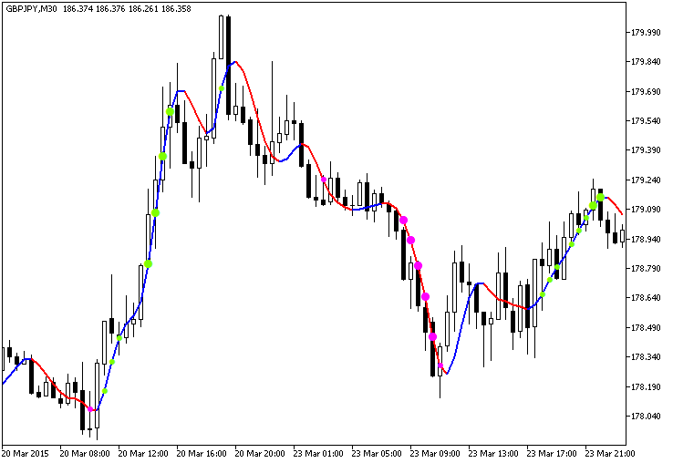 Free download of the 'ColorJ2JMAStDev' indicator by