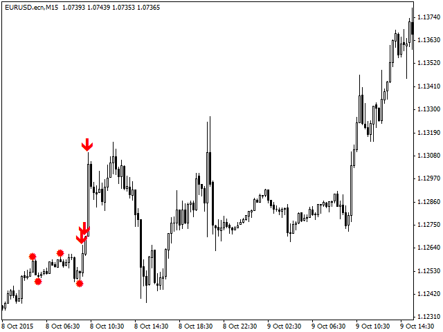 Free download of the 'ZigZag Signal' indicator by