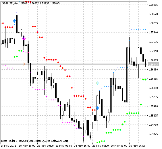 Free download of the 'HL Cross Signal for WPR' indicator