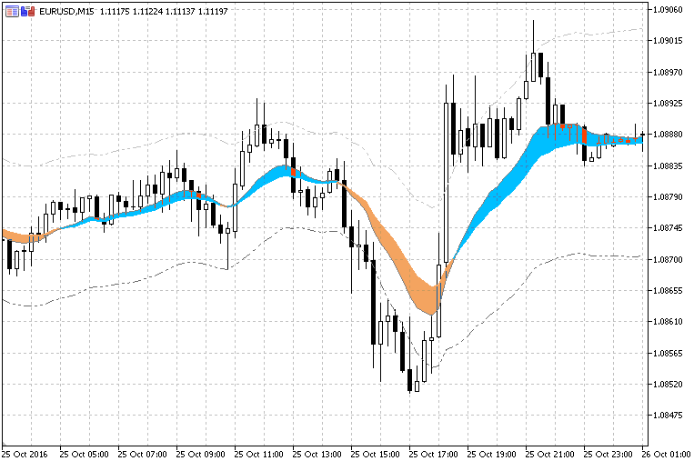 Free download of the 'Elder Auto Envelopes' indicator by