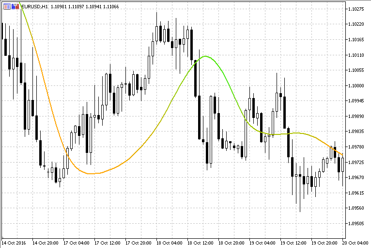 Free download of the 'T3 Std Adaptive' indicator by